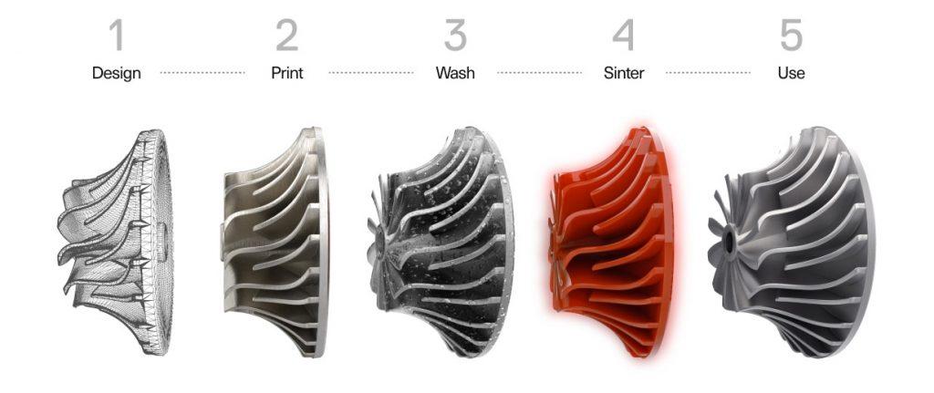 Il processo di produzione della Stampante 3D Markforged Metal X   3D Company